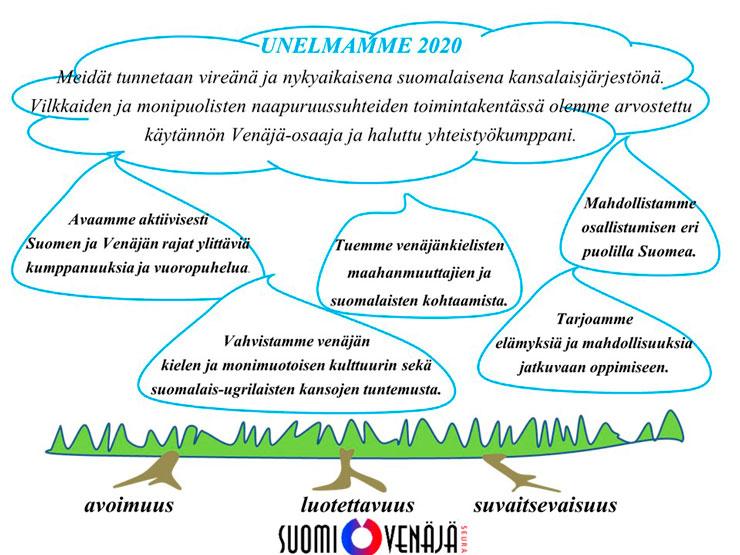 Suomi-Venäjä-Seuran strategia 2016-2020 kuvana
